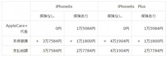 AppleCare+でのiPhone6s修理代金